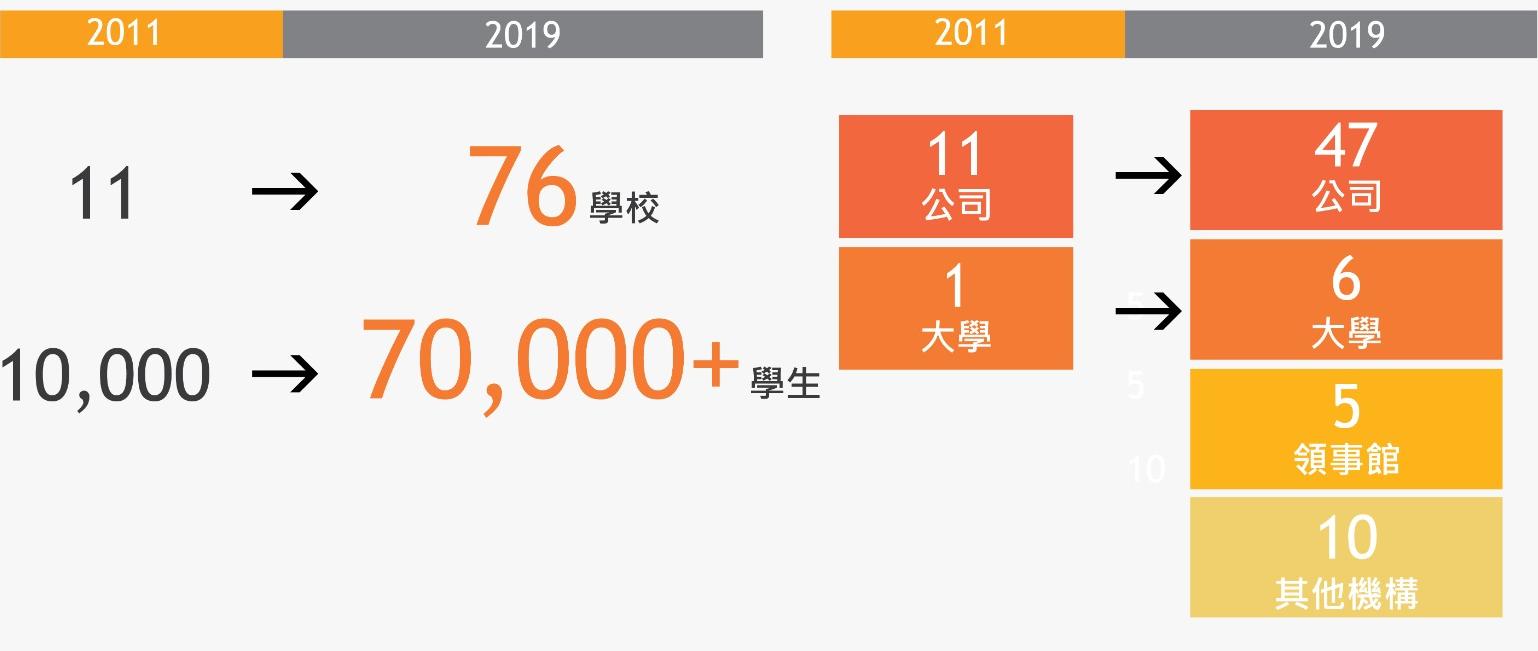 Project-Development_chi-20191017a